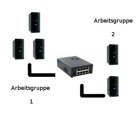 Heimnetzwerk Tutorials: Arbeitsgruppen in Computer-Netzwerken