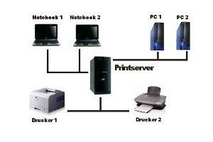 Drucker im Windows 7 Netzwerk gemeinsam nutzen
