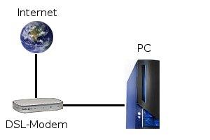 Internet Connection Sharing  (ICS)- Host Computer einrichten - Internet Modem PC