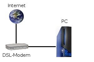 Internet Modem PC