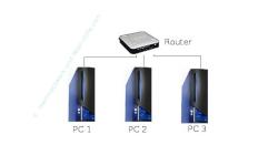 Beispiele IP Adresse vergeben - Heimnetzwerk mit 1 Router und 3 PCs