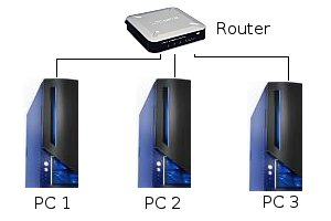 Beispiele IP Adresse vergeben - Heimetzwerk mit 1 Router und 3 PCs