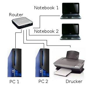 Beispiele IP Adresse vergeben -  Heimetzwerk mit 1 Router, 2 PC, 2 Notebook und ein Drucker