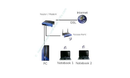 Kabelgebundes Netzwerk mit Router und Access-Point sowie einer WLAN-Netzwerk Einbindung