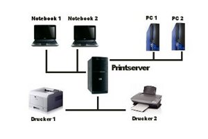 Heimnetzwerk- und Wlan-Netzwerk einrichten