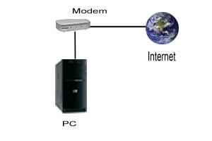 Standard Internet DSL-Anschluss im Heimnetzwerk