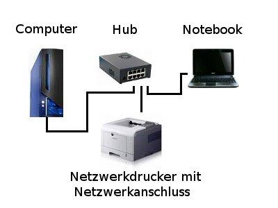 Netzwerk-Tutorial: Einen Netzwerkdrucker im Heimnetzwerk einrichten - Darstellung  Netzwerk mit Netzwerkdrucker - PC, Notebook und Drucker sind direkt am Hub angeschlossen