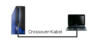 Netzwerk Tutorial: Zwei Computer schnell per Crossover-Kabel miteinander verbinden!  PC ist mit Laptop verbunden