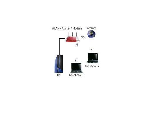 Wlan-Netzwerk Anleitungen: Aufbau eines WLAN-Netzwerkes - Typisches Heimnetzerk per Wlan und Kabel