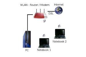 Windows 7 Heimnetzgruppe einrichten
