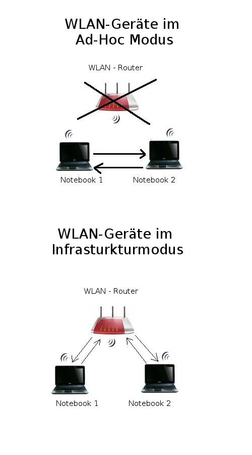 Wlan-Netzwerk Anleitungen: Aufbau eines WLAN-Netzwerkes - WLAN-Geräte im Ad-hoc oder Infrastrukturmodus?