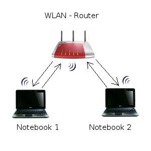 Netzwerk-Tutorial: WLAN Verbindung per Ad-hoc oder Infrastruktur-Modus? WLAN-Netzwerk im Infrastruktur-Modus
