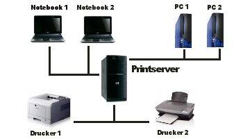 Client Server Netzwerk – Printserver – Drucker freigeben, Einen Netzwerkdrucker im Heimnetzwerk einrichten - Auf eine Drucker-Freigabe zugreifen und den Drucker einrichten