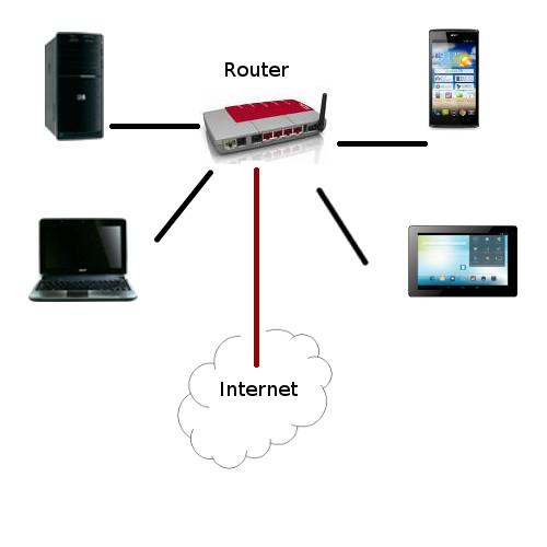 Der Router ist die Basis deines Heimnetzwerkes