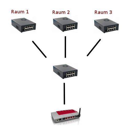 Die optimale Switchverteilung im Netzwerk