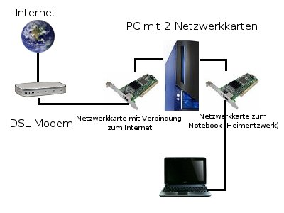 Internet Modem PC Notebook