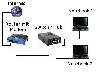 Netzwerk-Anleitungen: Ein Heimnetzwerk mit einem Switch oder Hub erweitern? Internet - Router mit Modem, Switch und zwei Notebooks