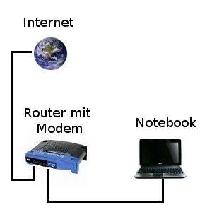 Netzwerk-Anleitungen: Ein Heimnetzwerk mit einem Switch oder Hub erweitern? Router mit Modem ohne Switch und ein Notebook