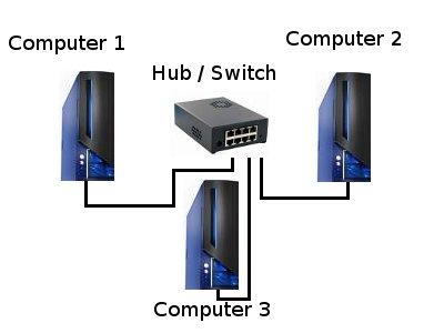Anleitung Benutzerkonto / Benutzerkonten anzeigen lassen - Netzwerkübersicht für drei Computer