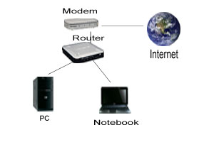 Standard Heimetzwerk einrichten mit DSL-Anschluss