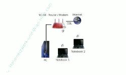 Wlan-Netzwerk Anleitungen: Aufbau eines Wlan-Netzwerkes - Typisches Heimnetzwerk per Wlan und Kabel