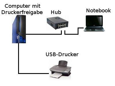Netzwerk-Tutorial: Einen Netzwerkdrucker im Heimnetzwerk einrichten - Darstellung  Netzwerk mit Drucker mit USB-Anschluss an einem Computerm angeschlossen, auf dem die Druckerfreigabe erfolgt PC - PC am Hub angeschlossen - Notebook, das den Drucker nutzt ist am Hub angeschlossen