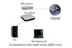 Windows 7 Netzwerke