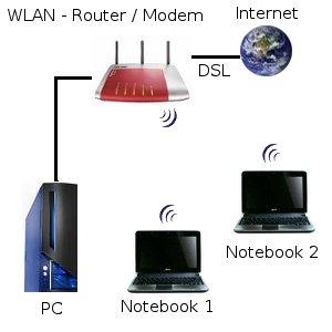 Kabelgebundes Netzwerk und WLAN Netzwerk mit WLAN-Router